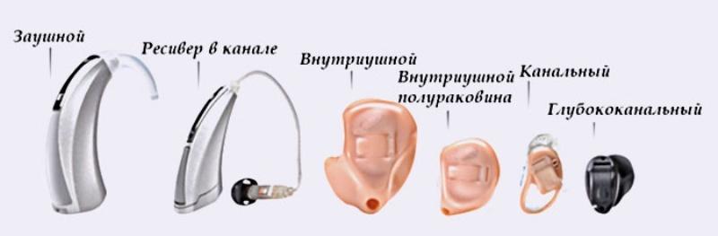 Типы аппаратов для слуха
